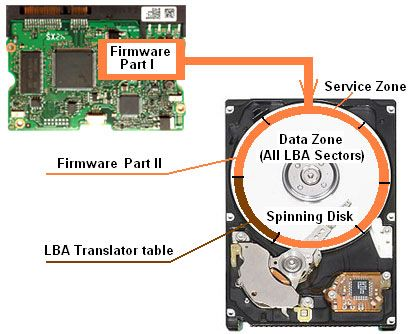 How Hard Drive works: Firmware on Disk Platter and PCB